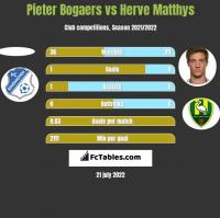 Pieter Bogaers vs Herve Matthys h2h player stats
