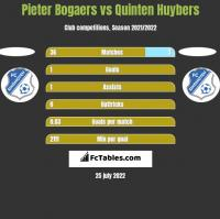 Pieter Bogaers vs Quinten Huybers h2h player stats