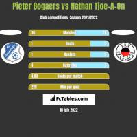 Pieter Bogaers vs Nathan Tjoe-A-On h2h player stats