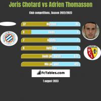 Joris Chotard vs Adrien Thomasson h2h player stats