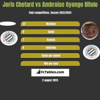 Joris Chotard vs Ambroise Oyongo Bitolo h2h player stats