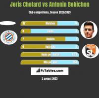 Joris Chotard vs Antonin Bobichon h2h player stats