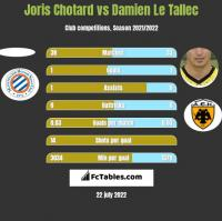 Joris Chotard vs Damien Le Tallec h2h player stats