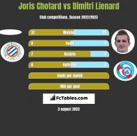 Joris Chotard vs Dimitri Lienard h2h player stats