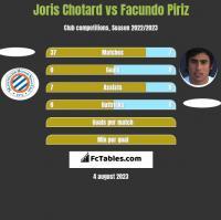 Joris Chotard vs Facundo Piriz h2h player stats