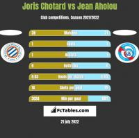 Joris Chotard vs Jean Aholou h2h player stats
