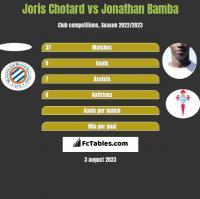 Joris Chotard vs Jonathan Bamba h2h player stats