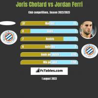 Joris Chotard vs Jordan Ferri h2h player stats