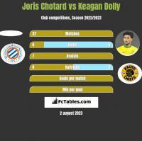 Joris Chotard vs Keagan Dolly h2h player stats