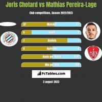Joris Chotard vs Mathias Pereira-Lage h2h player stats