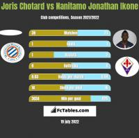 Joris Chotard vs Nanitamo Jonathan Ikone h2h player stats
