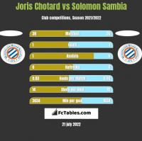 Joris Chotard vs Solomon Sambia h2h player stats