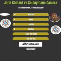 Joris Chotard vs Souleymane Camara h2h player stats
