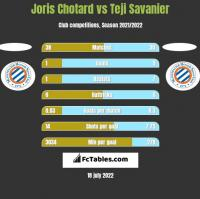 Joris Chotard vs Teji Savanier h2h player stats