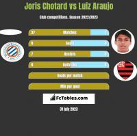 Joris Chotard vs Luiz Araujo h2h player stats
