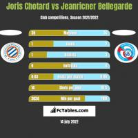 Joris Chotard vs Jeanricner Bellegarde h2h player stats