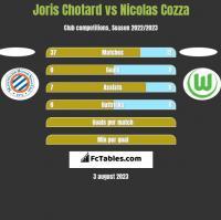Joris Chotard vs Nicolas Cozza h2h player stats