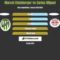 Marcel Stumberger vs Carlos Miguel h2h player stats