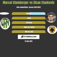 Marcel Stumberger vs Cican Stankovic h2h player stats