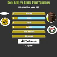 Doni Arifi vs Emile Paul Tendeng h2h player stats