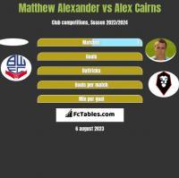 Matthew Alexander vs Alex Cairns h2h player stats