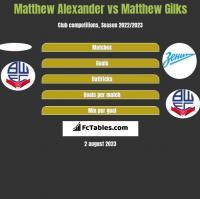 Matthew Alexander vs Matthew Gilks h2h player stats