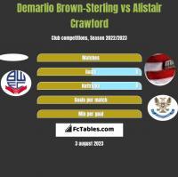Demarlio Brown-Sterling vs Alistair Crawford h2h player stats