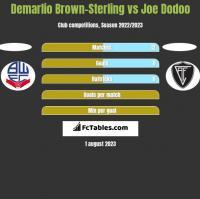 Demarlio Brown-Sterling vs Joe Dodoo h2h player stats