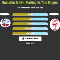 Demarlio Brown-Sterling vs Tom Hopper h2h player stats