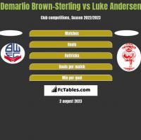 Demarlio Brown-Sterling vs Luke Andersen h2h player stats