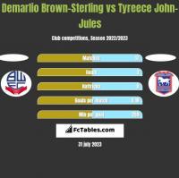 Demarlio Brown-Sterling vs Tyreece John-Jules h2h player stats
