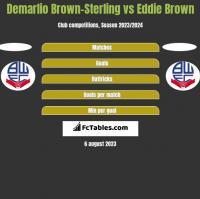 Demarlio Brown-Sterling vs Eddie Brown h2h player stats