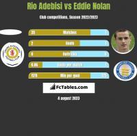 Rio Adebisi vs Eddie Nolan h2h player stats