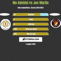 Rio Adebisi vs Joe Martin h2h player stats