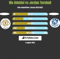 Rio Adebisi vs Jordan Turnbull h2h player stats