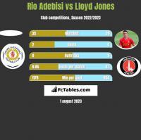 Rio Adebisi vs Lloyd Jones h2h player stats