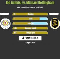 Rio Adebisi vs Michael Nottingham h2h player stats