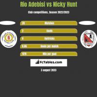 Rio Adebisi vs Nicky Hunt h2h player stats