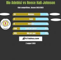 Rio Adebisi vs Reece Hall-Johnson h2h player stats