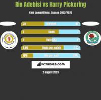 Rio Adebisi vs Harry Pickering h2h player stats