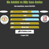 Rio Adebisi vs Billy Sass-Davies h2h player stats