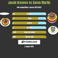 Jacob Greaves vs Aaron Martin h2h player stats