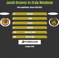 Jacob Greaves vs Craig Woodman h2h player stats