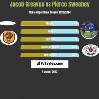 Jacob Greaves vs Pierce Sweeney h2h player stats