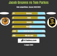 Jacob Greaves vs Tom Parkes h2h player stats
