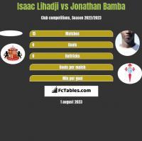 Isaac Lihadji vs Jonathan Bamba h2h player stats
