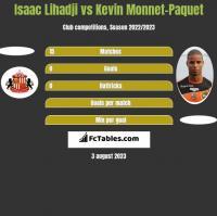 Isaac Lihadji vs Kevin Monnet-Paquet h2h player stats