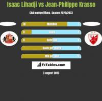 Isaac Lihadji vs Jean-Philippe Krasso h2h player stats