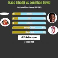 Isaac Lihadji vs Jonathan David h2h player stats