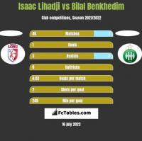 Isaac Lihadji vs Bilal Benkhedim h2h player stats